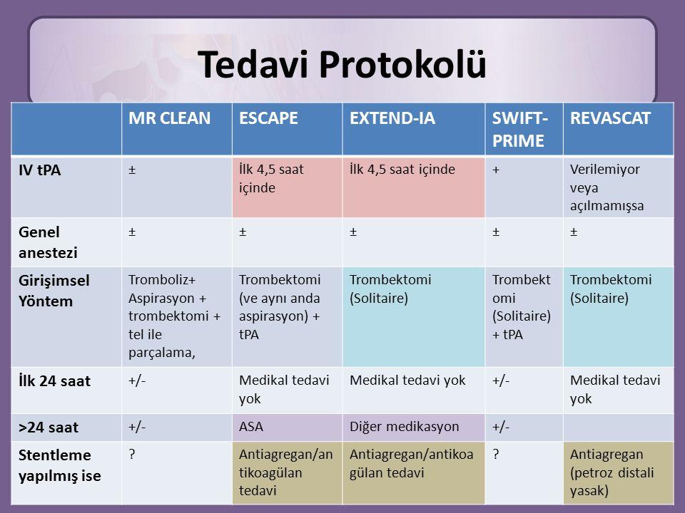 Tedavi Protokolü MR CLEANESCAPEEXTEND-IASWIFT- PRIME REVASCAT IV tPA ±İlk 4,5 saat içinde +Verilemiyor veya açılmamışsa Genel anestezi ±±±±± Girişimsel Yöntem Tromboliz+ Aspirasyon + trombektomi + tel ile parçalama, Trombektomi (ve aynı anda aspirasyon) + tPA Trombektomi (Solitaire) Trombekt omi (Solitaire) + tPA Trombektomi (Solitaire) İlk 24 saat +/-Medikal tedavi yok +/-Medikal tedavi yok >24 saat +/-ASADiğer medikasyon+/- Stentleme yapılmış ise ?Antiagregan/an tikoagülan tedavi ?Antiagregan (petroz distali yasak)