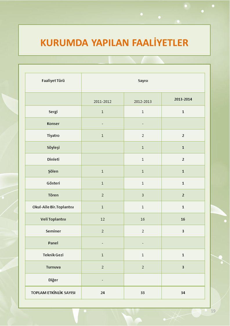 KURUMDA YAPILAN FAALİYETLER 19 Faaliyet Türü Sayısı 2011-2012 2012-2013 2013-2014 Sergi111 Konser-- Tiyatro122 Söyleşi 11 Dinleti 12 Şölen111 Gösteri1