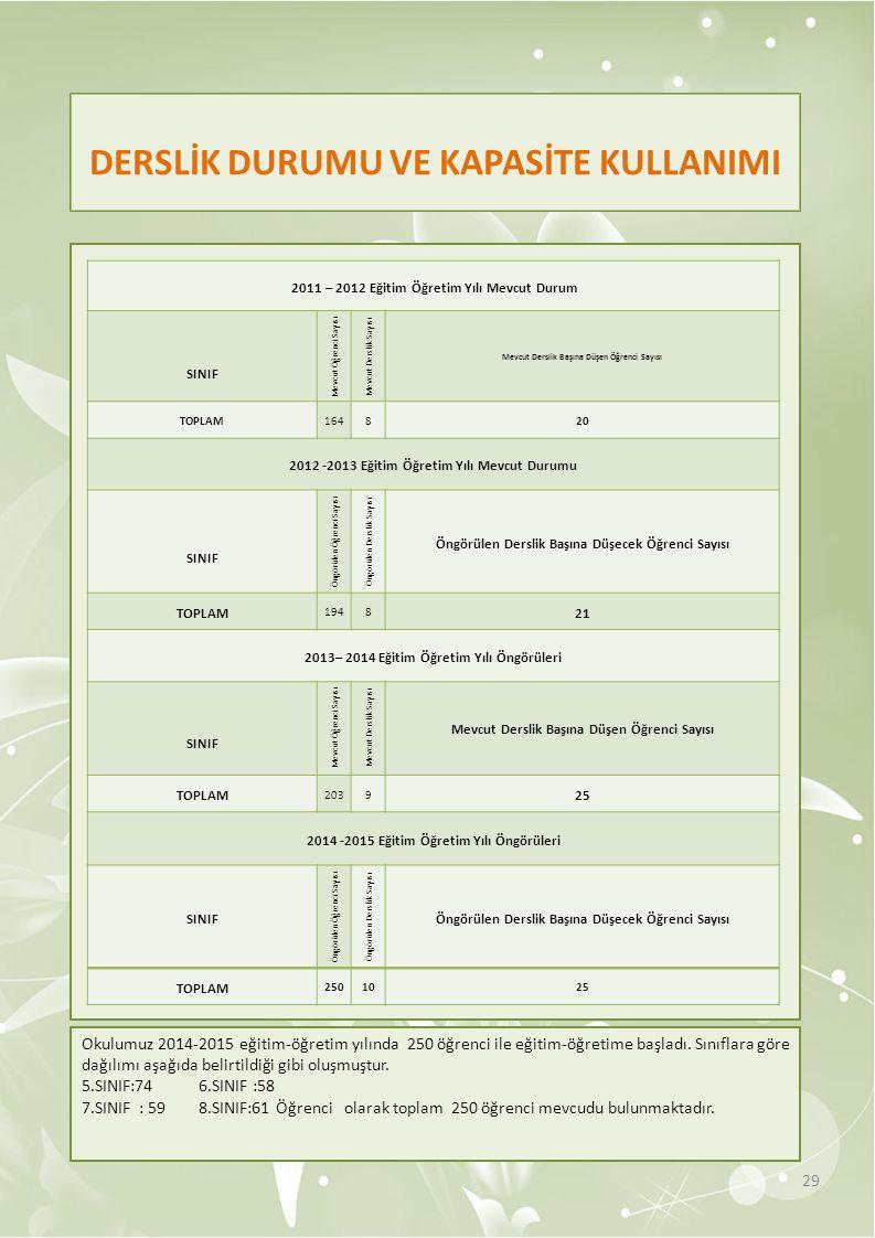DERSLİK DURUMU VE KAPASİTE KULLANIMI 29 2011 – 2012 Eğitim Öğretim Yılı Mevcut Durum SINIF Mevcut Öğrenci Sayısı Mevcut Derslik Sayısı Mevcut Derslik Başına Düşen Öğrenci Sayısı TOPLAM164820 2012 -2013 Eğitim Öğretim Yılı Mevcut Durumu SINIF Öngörülen Öğrenci Sayısı Öngörülen Derslik Sayısı Öngörülen Derslik Başına Düşecek Öğrenci Sayısı TOPLAM 1948 21 2013– 2014 Eğitim Öğretim Yılı Öngörüleri SINIF Mevcut Öğrenci Sayısı Mevcut Derslik Sayısı Mevcut Derslik Başına Düşen Öğrenci Sayısı TOPLAM 2039 25 2014 -2015 Eğitim Öğretim Yılı Öngörüleri SINIF Öngörülen Öğrenci Sayısı Öngörülen Derslik Sayısı Öngörülen Derslik Başına Düşecek Öğrenci Sayısı TOPLAM 2501025 Okulumuz 2014-2015 eğitim-öğretim yılında 250 öğrenci ile eğitim-öğretime başladı.