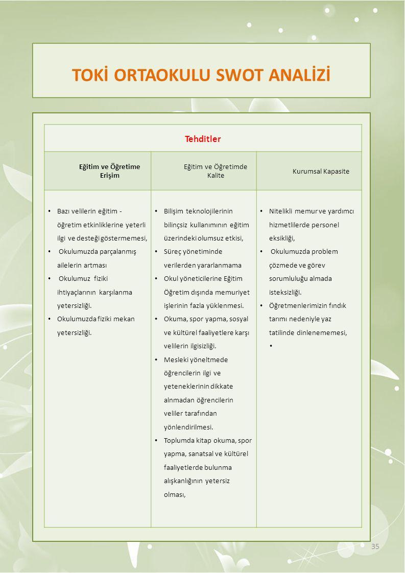 TOKİ ORTAOKULU SWOT ANALİZİ 35 Tehditler Eğitim ve Öğretime Erişim Eğitim ve Öğretimde Kalite Kurumsal Kapasite Bazı velilerin eğitim - öğretim etkinl