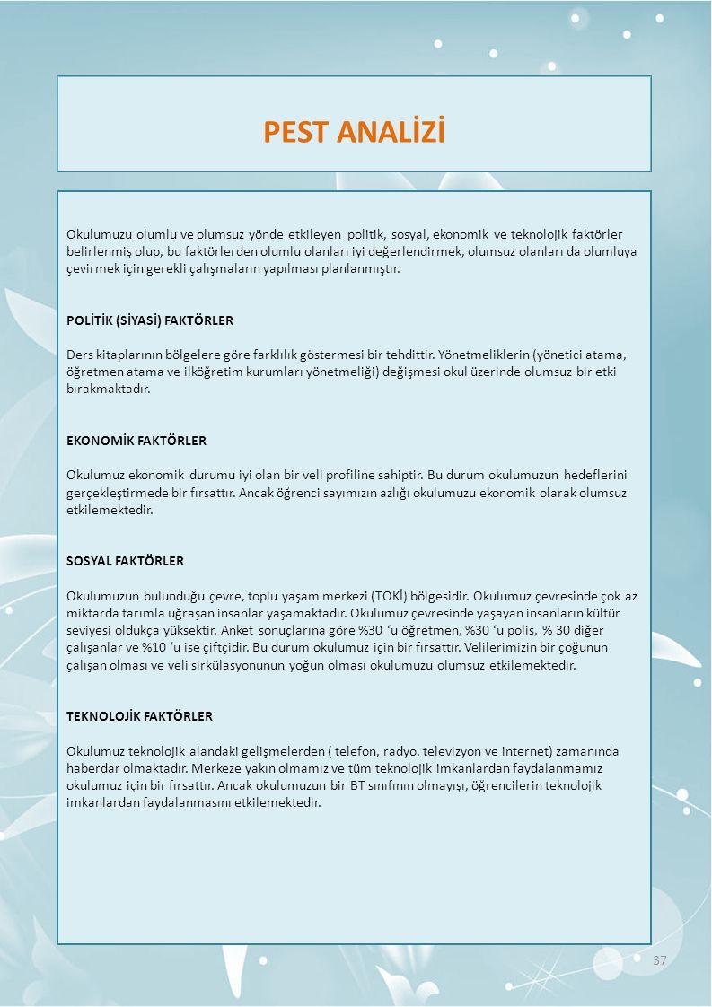 PEST ANALİZİ Okulumuzu olumlu ve olumsuz yönde etkileyen politik, sosyal, ekonomik ve teknolojik faktörler belirlenmiş olup, bu faktörlerden olumlu ol