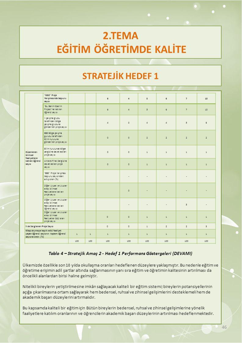 2.TEMA EĞİTİM ÖĞRETİMDE KALİTE Tablo 4 – Stratejik Amaç 2 - Hedef 1 Performans Göstergeleri (DEVAMI) Ülkemizde özellikle son 10 yılda okullaşma oranla