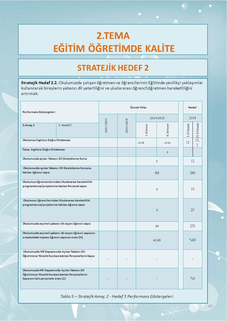 2.TEMA EĞİTİM ÖĞRETİMDE KALİTE Stratejik Hedef 2.2.