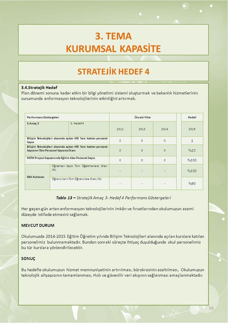 3.4.Stratejik Hedef Plan dönemi sonuna kadar etkin bir bilgi yönetimi sistemi oluşturmak ve bakanlık hizmetlerinin sunumunda enformasyon teknolojileri