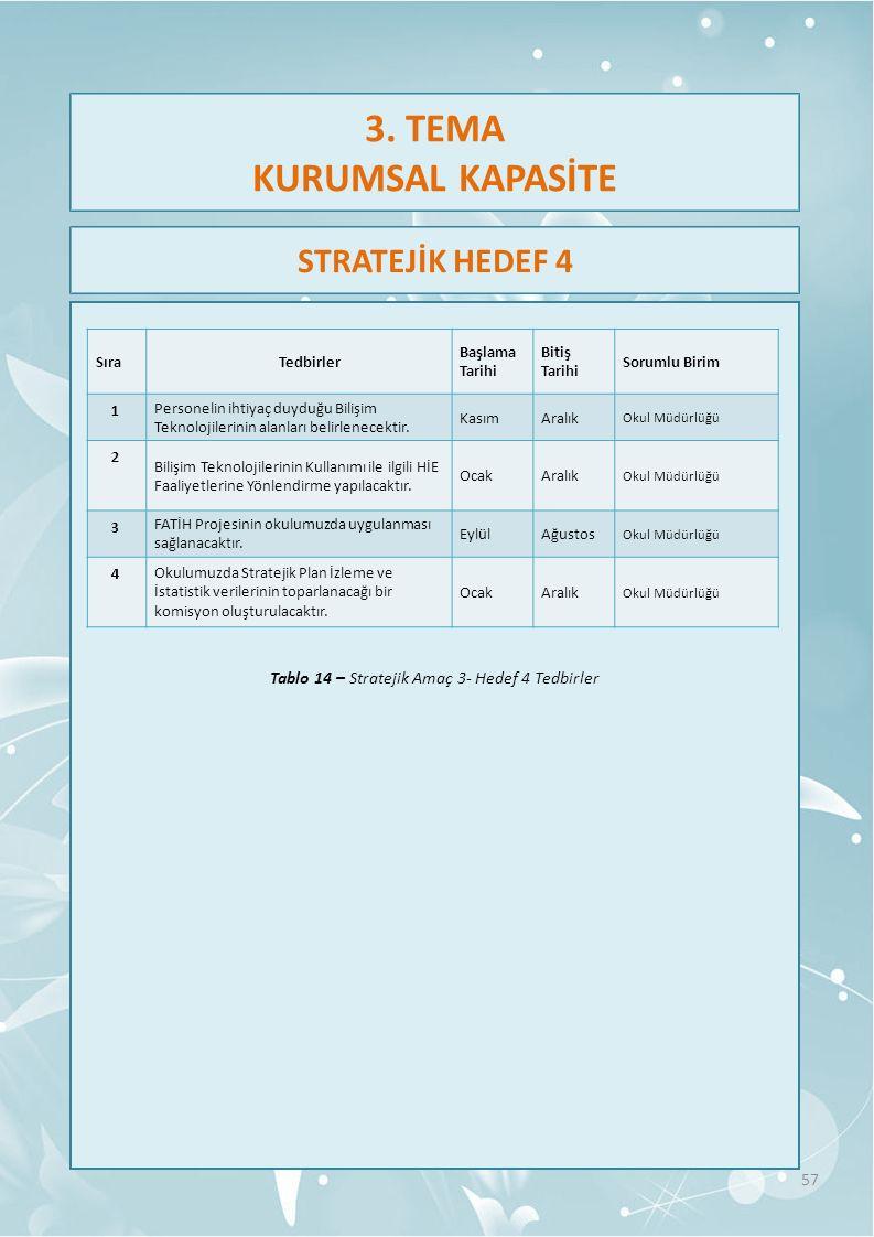 Tablo 14 – Stratejik Amaç 3- Hedef 4 Tedbirler 57 Sıra Tedbirler Başlama Tarihi Bitiş Tarihi Sorumlu Birim 1 Personelin ihtiyaç duyduğu Bilişim Teknolojilerinin alanları belirlenecektir.