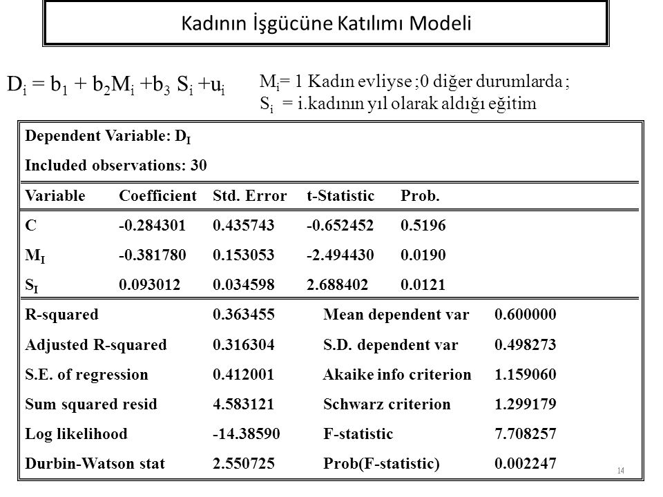 Kadının İşgücüne Katılımı Modeli 14 D i = b 1 + b 2 M i +b 3 S i +u i Dependent Variable: D I Included observations: 30 VariableCoefficientStd.