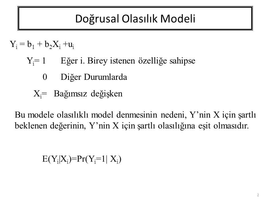 Doğrusal Olasılık Modeli 3 E(Y i |X i )= b 1 + b 2 X i E(u i ) = 0 Y i değişkeninin olasılık dağılımı: Y i Olasılık 01-P i 1Pi1Pi Toplam1 E(Y i |X i ) =  Y i P i =0.(1-P i ) + 1.(P i ) = P i E(Y i |X i )= b 1 + b 2 X i = P i 0  E(Y i |X i )  1
