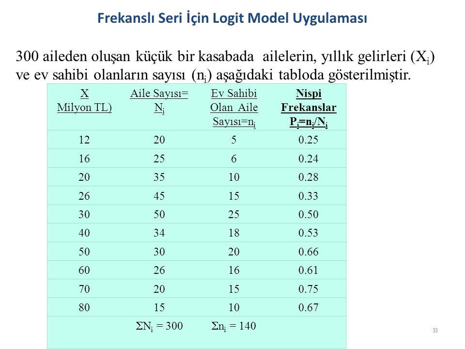 Frekanslı Seri İçin Logit Model Uygulaması 300 aileden oluşan küçük bir kasabada ailelerin, yıllık gelirleri (X i ) ve ev sahibi olanların sayısı (n i ) aşağıdaki tabloda gösterilmiştir.