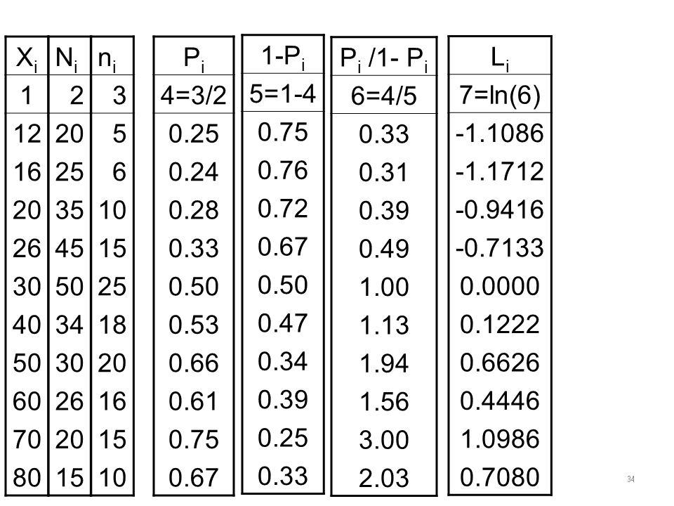 XiXi 1 12 16 20 26 30 40 50 60 70 80 NiNi 2 20 25 35 45 50 34 30 26 20 15 nini 3 5 6 10 15 25 18 20 16 15 10 PiPi 4=3/2 0.25 0.24 0.28 0.33 0.50 0.53 0.66 0.61 0.75 0.67 1-P i 5=1-4 0.75 0.76 0.72 0.67 0.50 0.47 0.34 0.39 0.25 0.33 P i /1- P i 6=4/5 0.33 0.31 0.39 0.49 1.00 1.13 1.94 1.56 3.00 2.03 LiLi 7=ln(6) -1.1086 -1.1712 -0.9416 -0.7133 0.0000 0.1222 0.6626 0.4446 1.0986 0.7080 34
