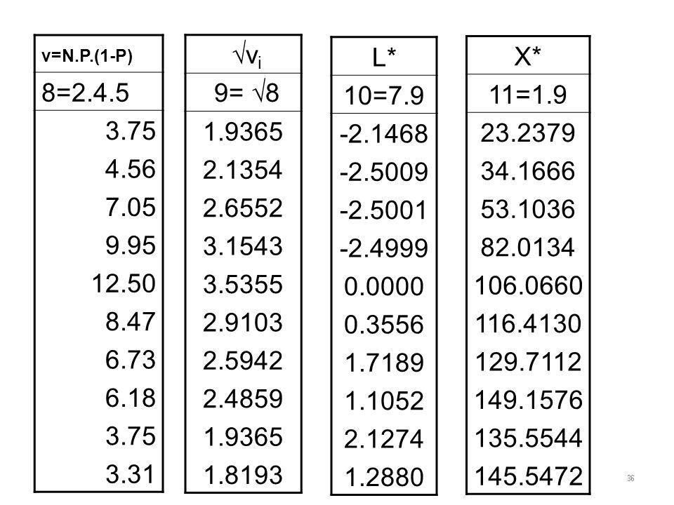 v=N.P.(1-P) 8=2.4.5 3.75 4.56 7.05 9.95 12.50 8.47 6.73 6.18 3.75 3.31 vi vi 9=  8 1.9365 2.1354 2.6552 3.1543 3.5355 2.9103 2.5942 2.4859 1.9365 1.8193 L* 10=7.9 -2.1468 -2.5009 -2.5001 -2.4999 0.0000 0.3556 1.7189 1.1052 2.1274 1.2880 X* 11=1.9 23.2379 34.1666 53.1036 82.0134 106.0660 116.4130 129.7112 149.1576 135.5544 145.5472 36