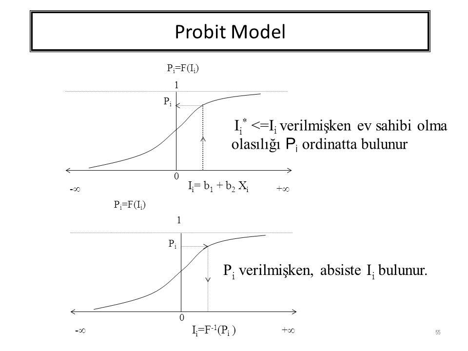 Probit Model 55 0 1 P i =F(I i ) -- ++ 0 1 -- ++ PiPi I i = b 1 + b 2 X i PiPi I i =F -1 (P i ) I i * <=I i verilmişken ev sahibi olma olasılığı P i  ordinatta bulunur P i verilmişken, absiste I i bulunur.
