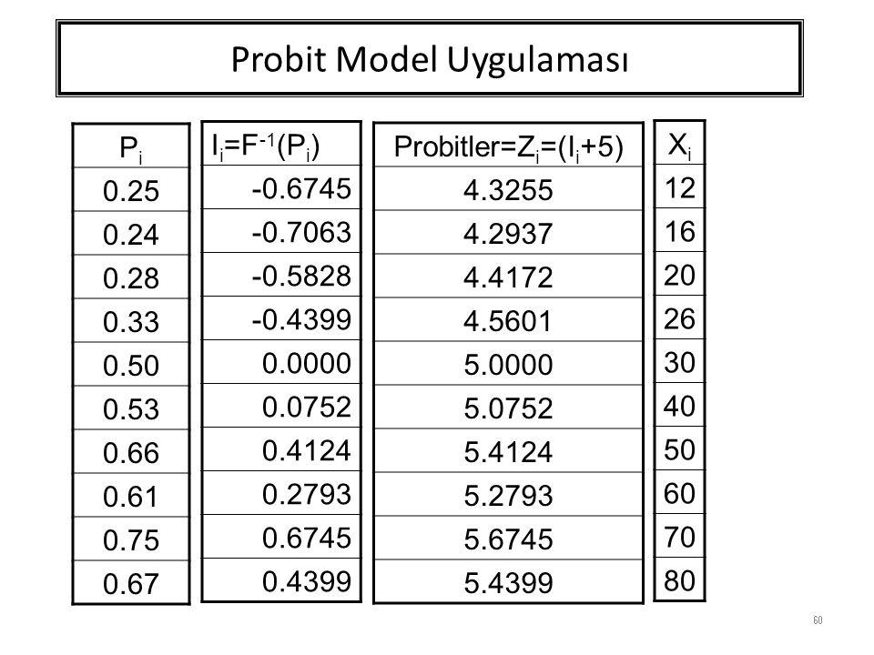 Probit Model Uygulaması 60 PiPi 0.25 0.24 0.28 0.33 0.50 0.53 0.66 0.61 0.75 0.67 I i =F -1 (P i ) -0.6745 -0.7063 -0.5828 -0.4399 0.0000 0.0752 0.4124 0.2793 0.6745 0.4399 Probitler=Z i =(I i +5) 4.3255 4.2937 4.4172 4.5601 5.0000 5.0752 5.4124 5.2793 5.6745 5.4399 XiXi 12 16 20 26 30 40 50 60 70 80