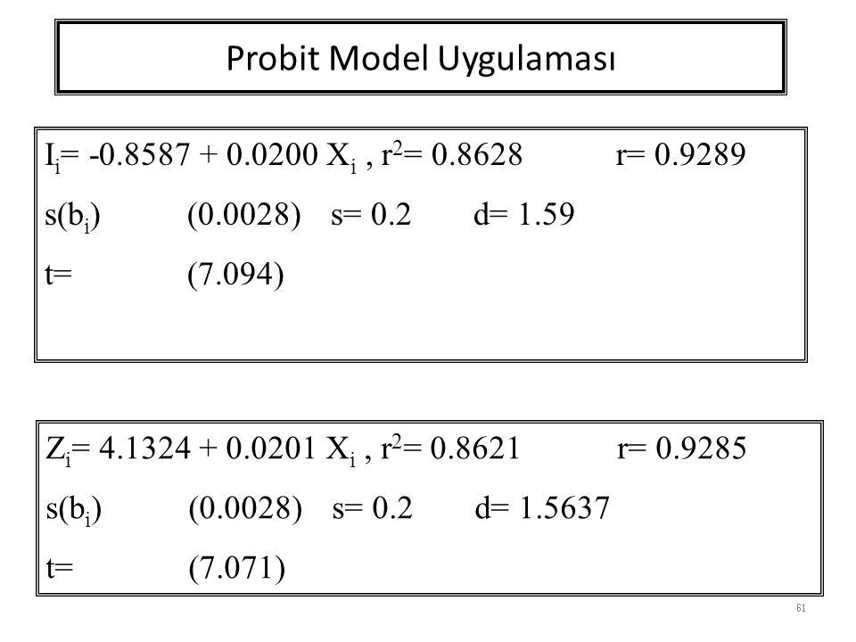 Probit Model Uygulaması 61 I i = -0.8587 + 0.0200 X i, r 2 = 0.8628r= 0.9289 s(b i )(0.0028) s= 0.2d= 1.59 t=(7.094) Z i = 4.1324 + 0.0201 X i, r 2 = 0.8621 r= 0.9285 s(b i ) (0.0028) s= 0.2d= 1.5637 t= (7.071)