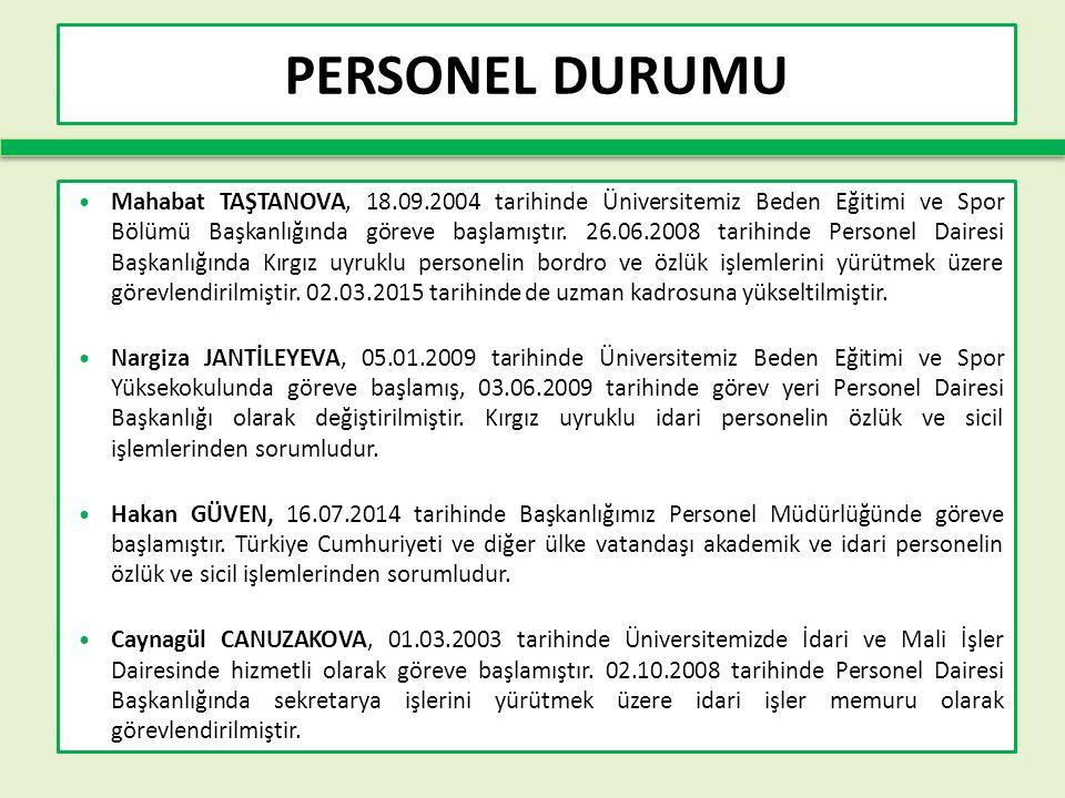 PERSONEL DURUMU Mahabat TAŞTANOVA, 18.09.2004 tarihinde Üniversitemiz Beden Eğitimi ve Spor Bölümü Başkanlığında göreve başlamıştır.