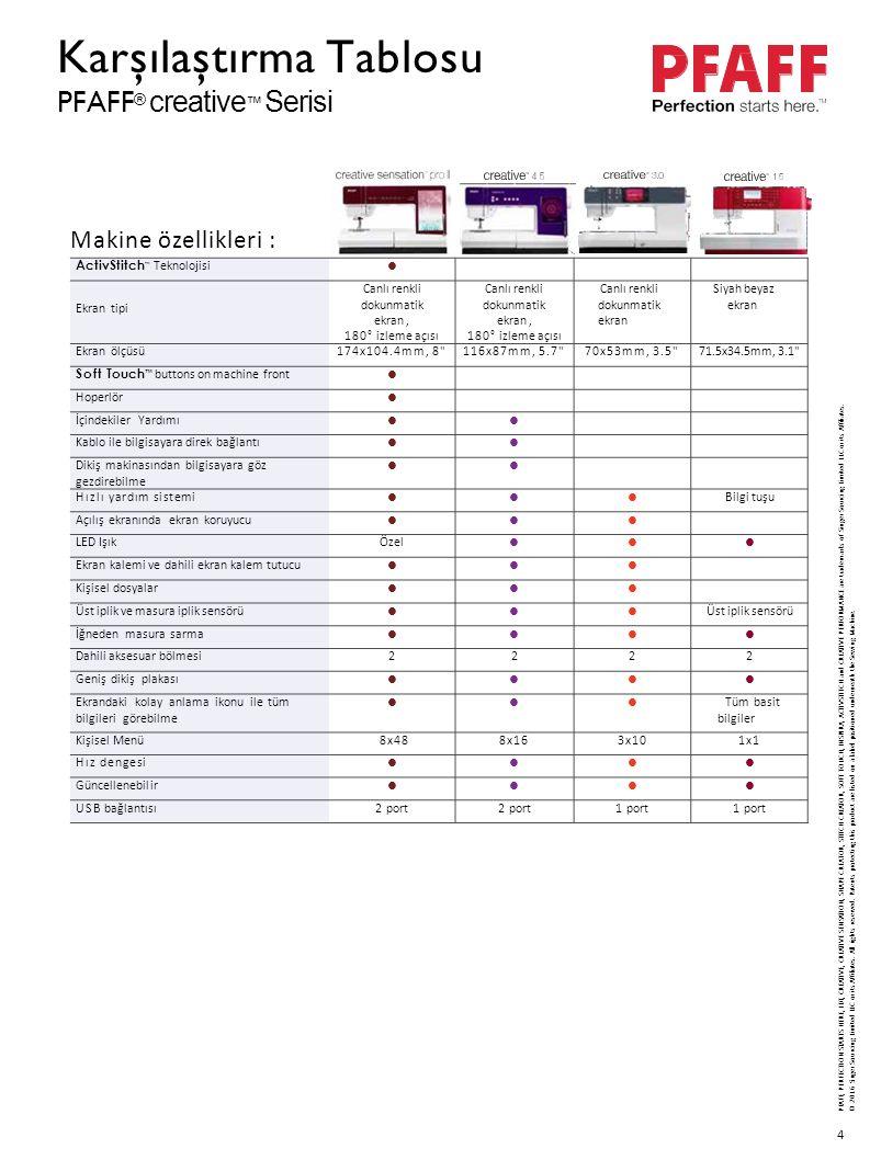 4 ActivStitch ™ Teknolojisi Ekran tipi Canlı renkli dokunmatik ekran, 180° izleme açısı Canlı renkli dokunmatik ekran, 180° izleme açısı Canlı renkli dokunmatik ekran Siyah beyaz ekran Ekran ölçüsü174x104.4mm, 8 116x87mm, 5.7 70x53mm, 3.5 71.5x34.5mm, 3.1 Soft Touch ™ buttons on machine front Hoperlör İçindekiler Yardımı Kablo ile bilgisayara direk bağlantı Dikiş makinasından bilgisayara göz gezdirebilme Hızlı yardım sistemi Bilgi tuşu Açılış ekranında ekran koruyucu LED IşıkÖzel Ekran kalemi ve dahili ekran kalem tutucu Kişisel dosyalar Üst iplik ve masura iplik sensörü Üst iplik sensörü İğneden masura sarma Dahili aksesuar bölmesi2222 Geniş dikiş plakası Ekrandaki kolay anlama ikonu ile tüm bilgileri görebilme Tüm basit bilgiler Kişisel Menü8x488x163x101x1 Hız dengesi Güncellenebilir USB bağlantısı2 port 1 port Makine özellikleri : P F AF F, PERFECTIO N S T A R T S HERE, ID T, CRE A TIVE, CRE A TIV E SENS A TION, SHAPE CREATOR, STITCH CRE A TOR, SOFT TOUCH, INSPIRA, ACTIVSTITCH an d CRE A TIV E PERFORMANC E ar e trademark s o f Singe r Sourcin g Limite d LL C o r it s Affiliates.
