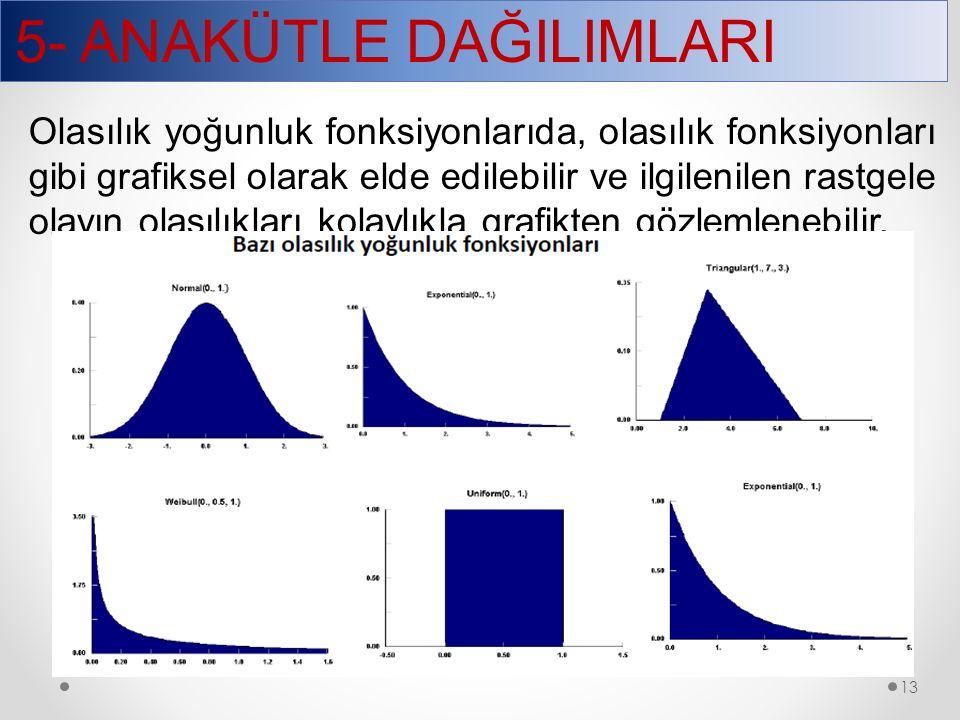5- ANAKÜTLE DAĞILIMLARI 13 Olasılık yoğunluk fonksiyonlarıda, olasılık fonksiyonları gibi grafiksel olarak elde edilebilir ve ilgilenilen rastgele ola