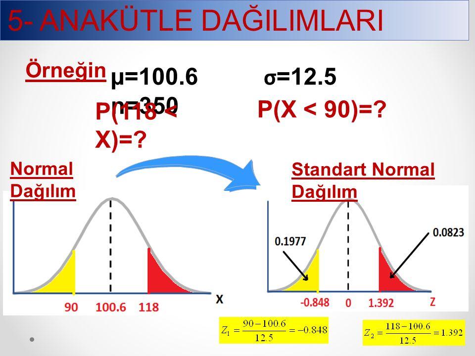 5- ANAKÜTLE DAĞILIMLARI 51 Örneğin µ=100.6 σ =12.5 n=350 P(118 < X)=? P(X < 90)=? Standart Normal Dağılım Normal Dağılım