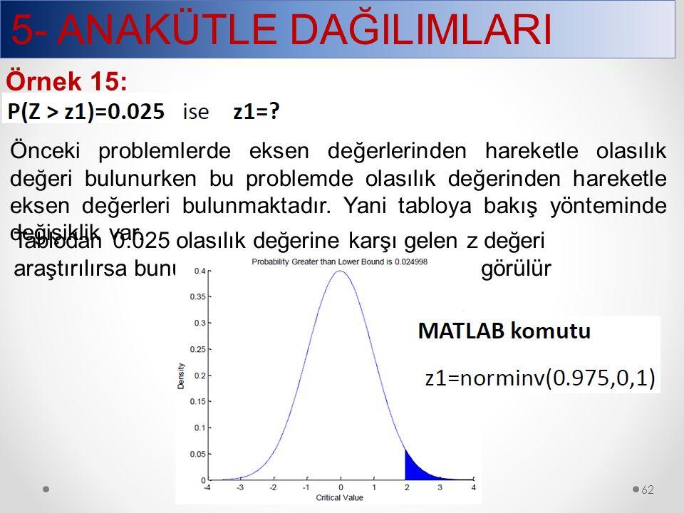5- ANAKÜTLE DAĞILIMLARI 62 Örnek 15: Önceki problemlerde eksen değerlerinden hareketle olasılık değeri bulunurken bu problemde olasılık değerinden har