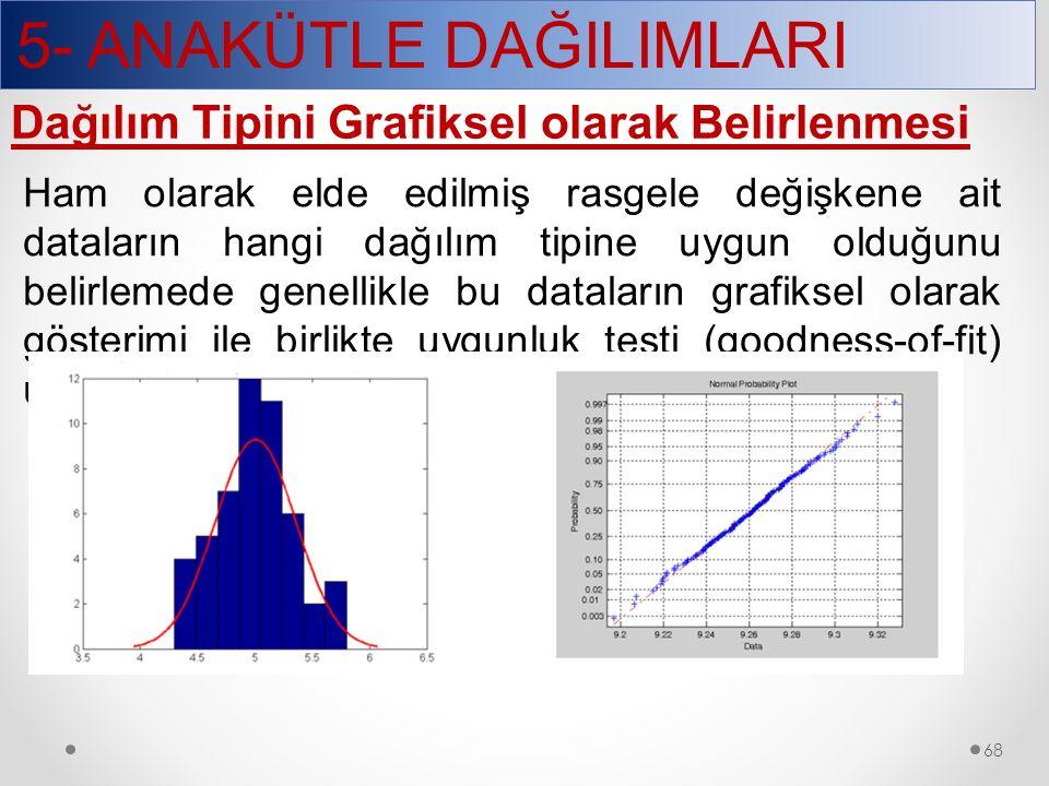 5- ANAKÜTLE DAĞILIMLARI 68 Dağılım Tipini Grafiksel olarak Belirlenmesi Ham olarak elde edilmiş rasgele değişkene ait dataların hangi dağılım tipine u