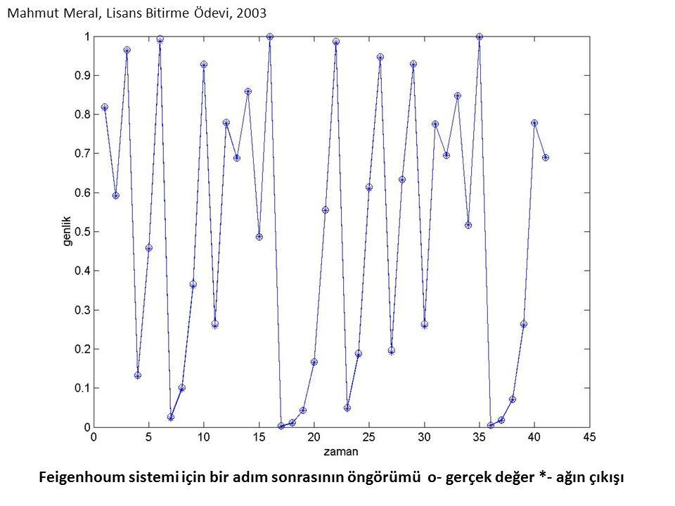 Feigenhoum sistemi için bir adım sonrasının öngörümü o- gerçek değer *- ağın çıkışı Mahmut Meral, Lisans Bitirme Ödevi, 2003