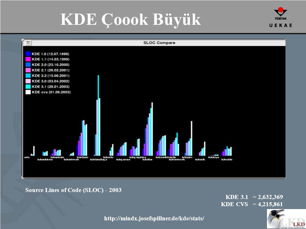 KDE Çoook Büyük Source Lines of Code (SLOC) - 2003 KDE 3.1 = 2,632,369 KDE CVS = 4,215,861 http://mindx.josefspillner.de/kde/stats/