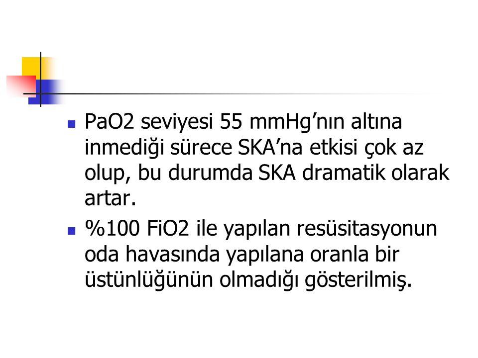 PaO2 seviyesi 55 mmHg'nın altına inmediği sürece SKA'na etkisi çok az olup, bu durumda SKA dramatik olarak artar. %100 FiO2 ile yapılan resüsitasyonun