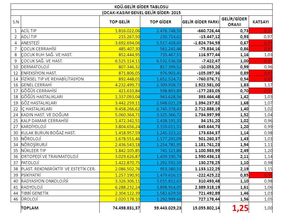 KOÜ.GELİR GİDER TABLOSU (OCAK-KASIM GENEL GELİR GİDER- 2015 S.N TOP GELİRTOP GİDERGELİR GİDER FARKI GELİR/GİDER ORANI KATSAYI 1ACİL TIP1.816.022,062.4