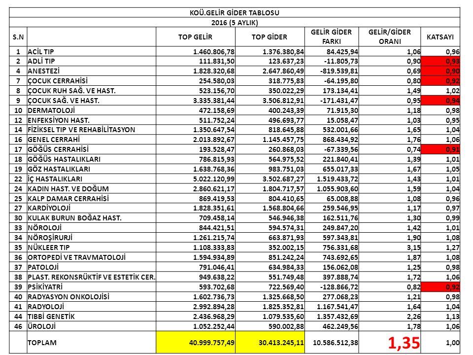 KOÜ.GELİR GİDER TABLOSU 2016 (5 AYLIK) S.N TOP GELİRTOP GİDER GELİR GİDER FARKI GELİR/GİDER ORANI KATSAYI 1ACİL TIP1.460.806,781.376.380,8484.425,941,