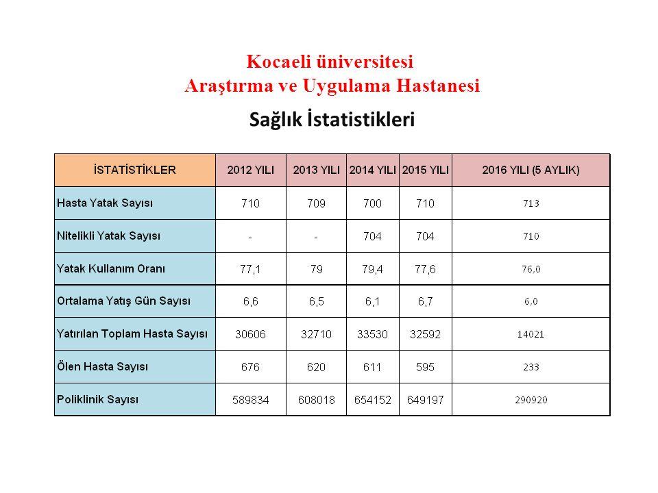 Kocaeli üniversitesi Araştırma ve Uygulama Hastanesi Sağlık İstatistikleri