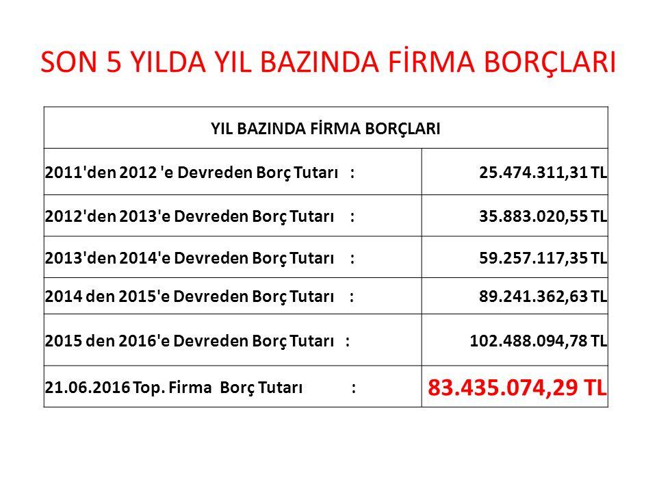 SON 5 YILDA YIL BAZINDA FİRMA BORÇLARI YIL BAZINDA FİRMA BORÇLARI 2011'den 2012 'e Devreden Borç Tutarı :25.474.311,31 TL 2012'den 2013'e Devreden Bor