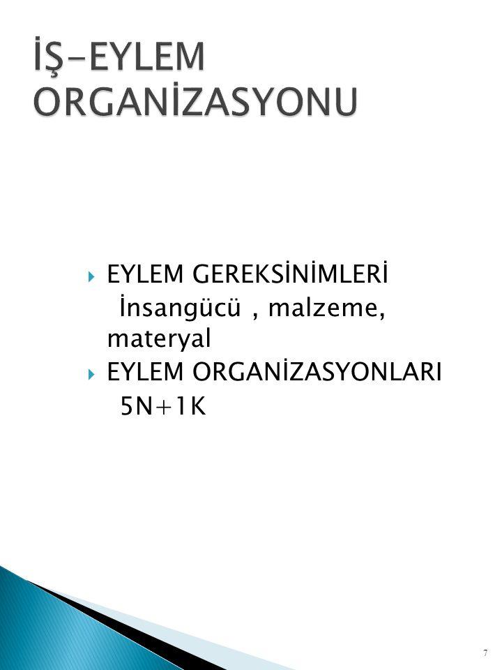  EYLEM GEREKSİNİMLERİ İnsangücü, malzeme, materyal  EYLEM ORGANİZASYONLARI 5N+1K 7