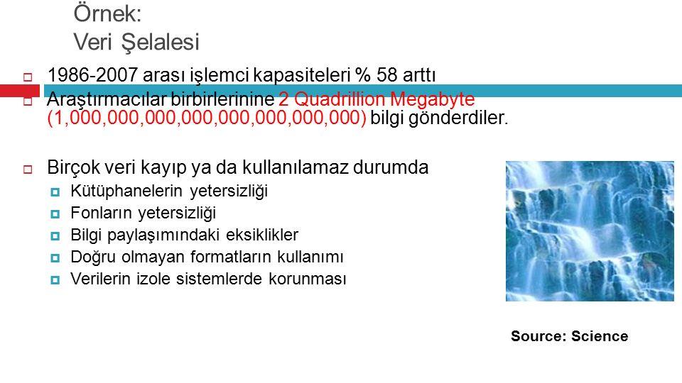 Örnek: Veri Şelalesi Source: Science  1986-2007 arası işlemci kapasiteleri % 58 arttı  Araştırmacılar birbirlerinine 2 Quadrillion Megabyte (1,000,000,000,000,000,000,000,000) bilgi gönderdiler.
