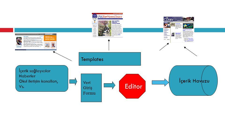 Templates İ çerik sa ğ layıcılar Haberler Okul iletişim kanalları, Vs. Veri Giriş Formu Editor İ çerik Havuzu