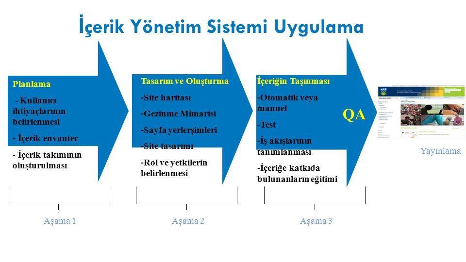 Planlama - Kullanıcı ihtiyaçlarının belirlenmesi - İçerik envanter - İçerik takımının oluşturulması Tasarım ve Oluşturma -Site haritası -Gezinme Mimarisi -Sayfa yerlerşimleri -Site tasarımı -Rol ve yetkilerin belirlenmesi QA İçeriğin Taşınması -Otomatik veya manuel -Test -İş akışlarının tanımlanması -İçeriğe katkıda bulunanların eğitimi İ çerik Yönetim Sistemi Uygulama Aşama 1Aşama 2Aşama 3 Yayınlama