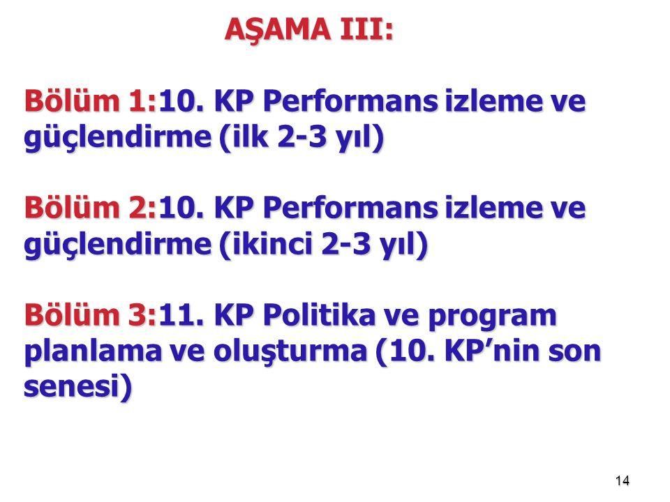 14 AŞAMA III: Bölüm 1:10. KP Performans izleme ve güçlendirme (ilk 2-3 yıl) Bölüm 2:10. KP Performans izleme ve güçlendirme (ikinci 2-3 yıl) Bölüm 3:1