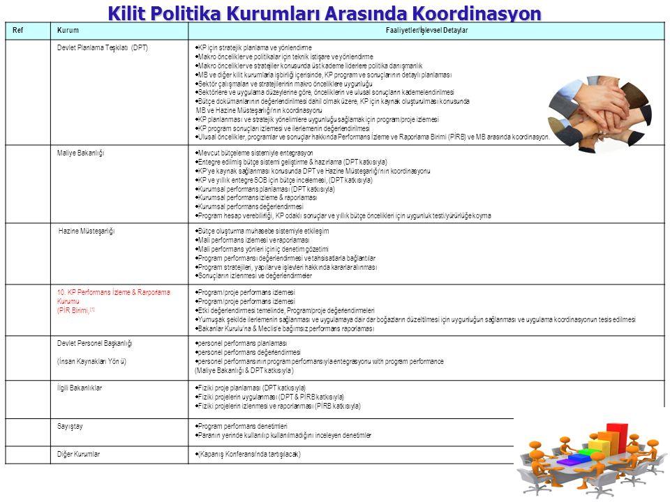 Kilit Politika Kurumları Arasında Koordinasyon RefKurumFaaliyetler/İşlevsel Detaylar Devlet Planlama Teşkilatı (DPT)  KP için stratejik planlama ve y