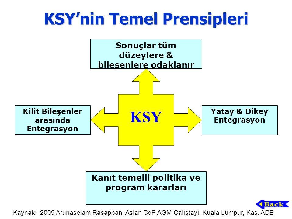 KSY'nin Temel Prensipleri Sonuçlar tüm düzeylere & bileşenlere odaklanır Kanıt temelli politika ve program kararları Kilit Bileşenler arasında Entegrasyon Yatay & Dikey Entegrasyon KSY Kaynak: 2009 Arunaselam Rasappan, Asian CoP AGM Çalıştayı, Kuala Lumpur, Kas.