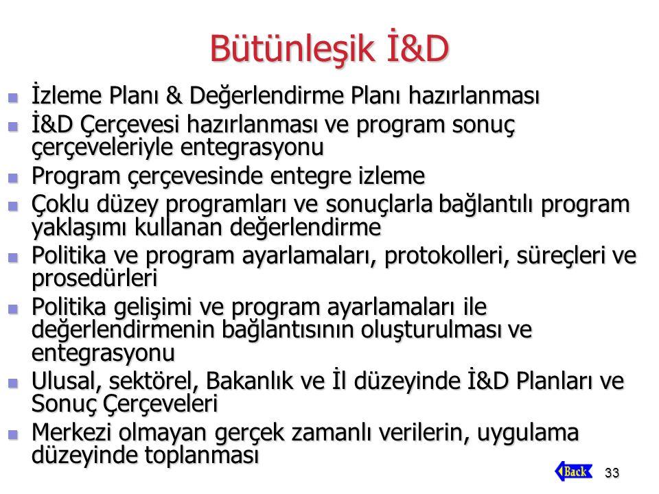 33 Bütünleşik İ&D İzleme Planı & Değerlendirme Planı hazırlanması İzleme Planı & Değerlendirme Planı hazırlanması İ&D Çerçevesi hazırlanması ve progra