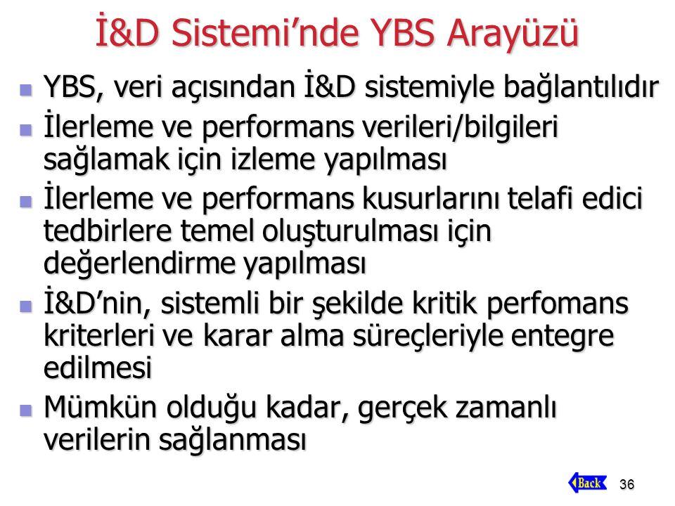 36 İ&D Sistemi'nde YBS Arayüzü YBS, veri açısından İ&D sistemiyle bağlantılıdır YBS, veri açısından İ&D sistemiyle bağlantılıdır İlerleme ve performan