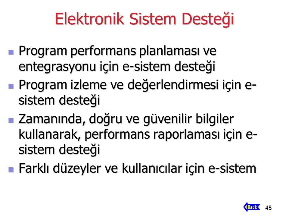45 Elektronik Sistem Desteği Program performans planlaması ve entegrasyonu için e-sistem desteği Program performans planlaması ve entegrasyonu için e-