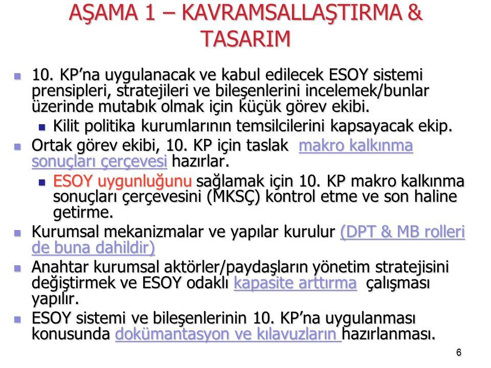 6 AŞAMA 1 – KAVRAMSALLAŞTIRMA & TASARIM 10. KP'na uygulanacak ve kabul edilecek ESOY sistemi prensipleri, stratejileri ve bileşenlerini incelemek/bunl