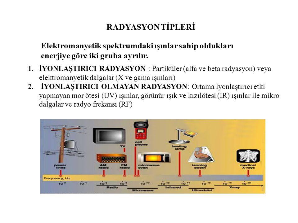 RADYASYON TİPLERİ 1.İYONLAŞTIRICI RADYASYON : Partiküler (alfa ve beta radyasyon) veya elektromanyetik dalgalar (X ve gama ışınları) 2. İYONLAŞTIRICI