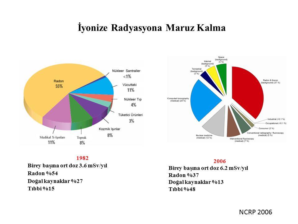 İyonize Radyasyona Maruz Kalma 1982 Birey başına ort doz 3.6 mSv/yıl Radon %54 Doğal kaynaklar %27 Tıbbi %15 2006 Birey başına ort doz 6.2 mSv/yıl Radon %37 Doğal kaynaklar %13 Tıbbi %48 NCRP 2006