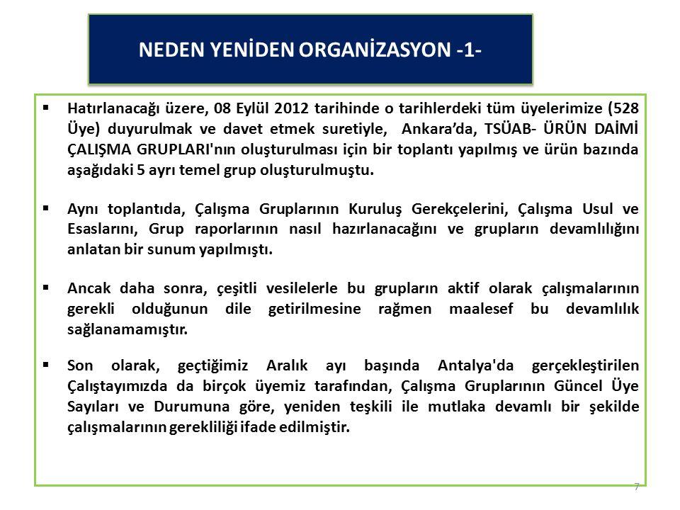 NEDEN YENİDEN ORGANİZASYON -1-  Hatırlanacağı üzere, 08 Eylül 2012 tarihinde o tarihlerdeki tüm üyelerimize (528 Üye) duyurulmak ve davet etmek suret