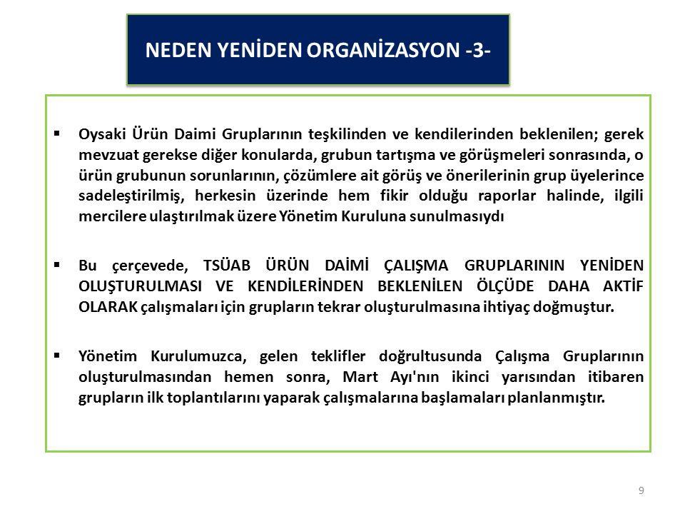 YENİDEN ORGANİZASYON İLE İLGİLİ MEVCUT DURUM  Alınan bu karar sonrası, 29 Şubat 2016 tarihinde tüm üyelerimize yapılan duyuru ile ürün gruplarına göre katılım talepleri alınmıştır.