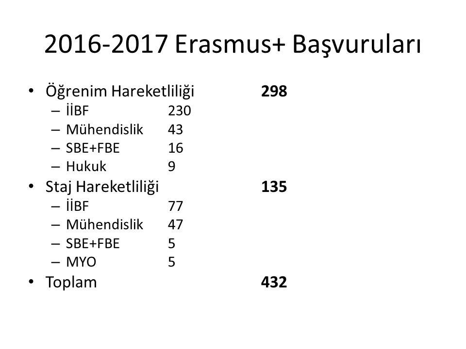 2016-2017 Erasmus+ Başvuruları Öğrenim Hareketliliği 298 – İİBF230 – Mühendislik43 – SBE+FBE16 – Hukuk9 Staj Hareketliliği135 – İİBF77 – Mühendislik47 – SBE+FBE5 – MYO5 Toplam432