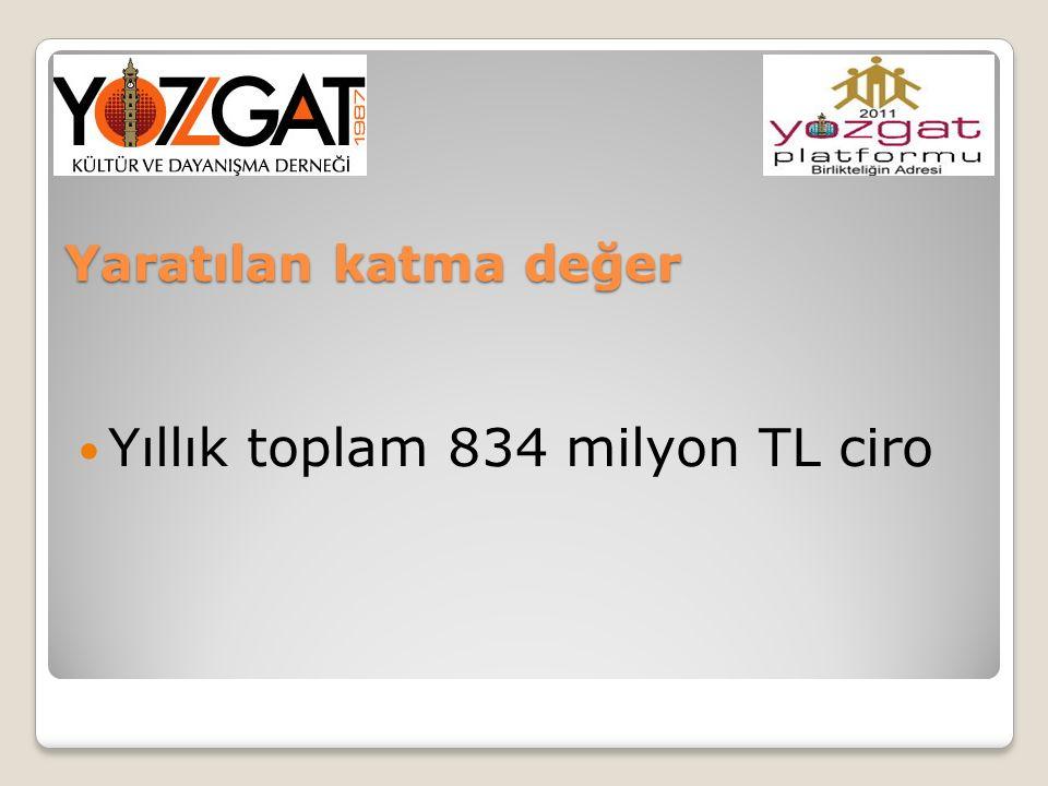 Yıllık toplam 834 milyon TL ciro Yaratılan katma değer