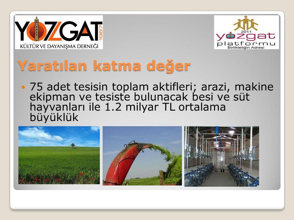 75 adet tesisin toplam aktifleri; arazi, makine ekipman ve tesiste bulunacak besi ve süt hayvanları ile 1.2 milyar TL ortalama büyüklük Yaratılan katm