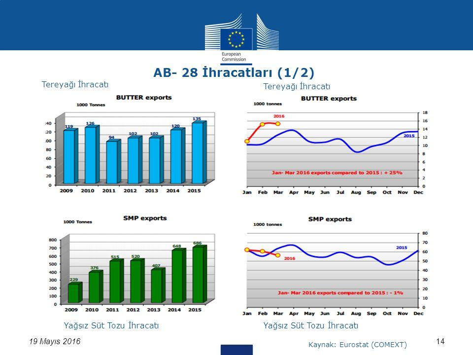 1419 Mayıs 2016 AB- 28 İhracatları (1/2) Tereyağı İhracatı Yağsız Süt Tozu İhracatı Kaynak: Eurostat (COMEXT) Tereyağı İhracatı
