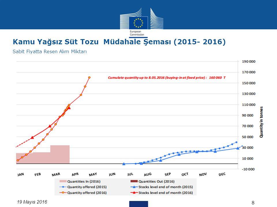19 Mayıs 2016 8 Kamu Yağsız Süt Tozu Müdahale Şeması (2015- 2016) Sabit Fiyatta Resen Alım Miktarı